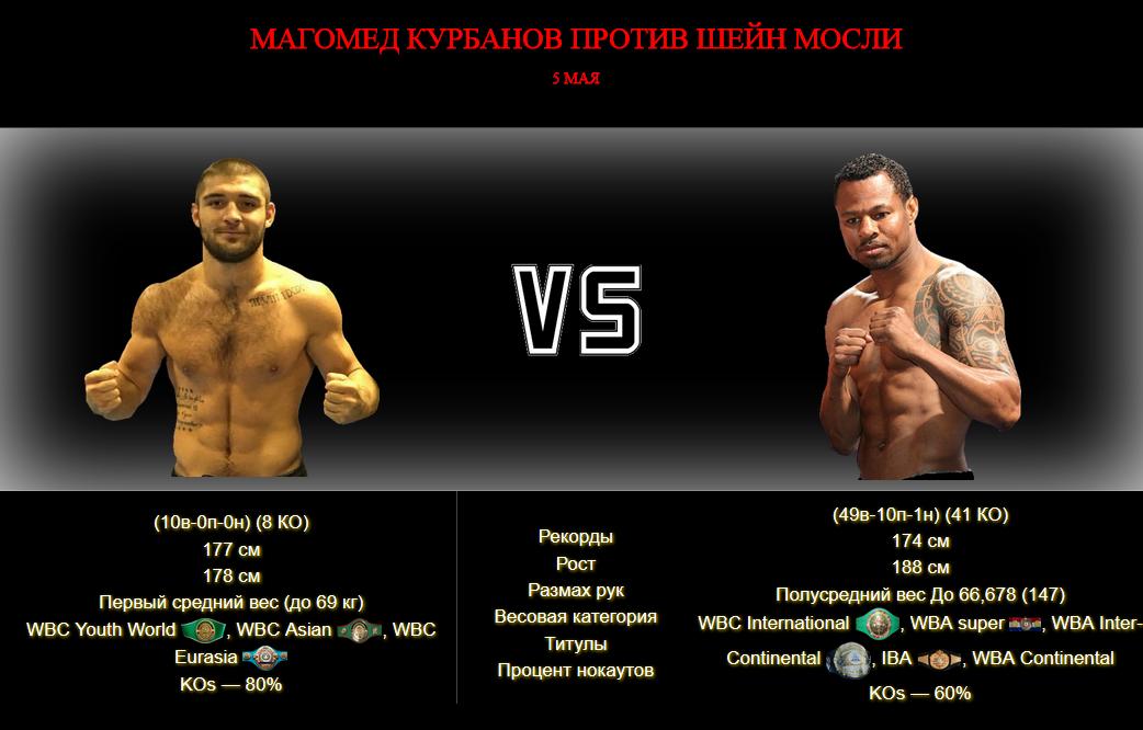 Афиша — поединок Магомед Курбанов против Шейн Мосли - 5 мая - Magomed Kurbanov vs Shane Mosley