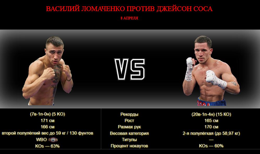 Бой Василий Ломаченко против Джейсон Соса