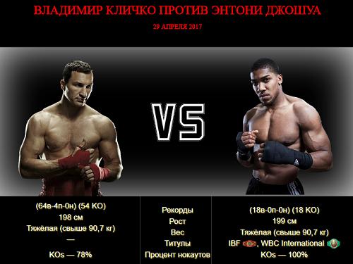Бой Владимир Кличко против Энтони Джошуа