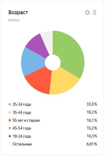 Статистика посещений - возраст посетителей
