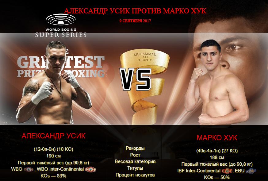 Бой Александр Усик против Марко Хук