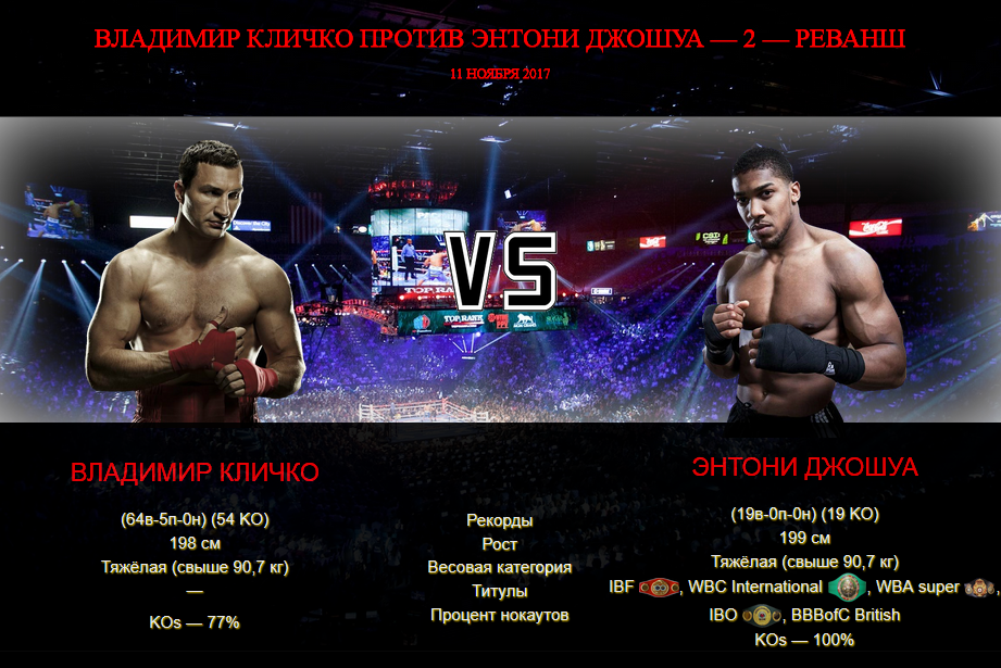 Афиша — бой Владимир Кличко против Энтони Джошуа — 2 — реванш