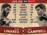 Видео боя Хорхе Линарес – Люк Кэмпбелл – Jorge Linares vs Luke Campbell