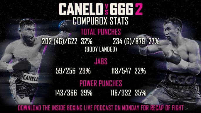 Статистика ударов Golovkin vs Alvarez