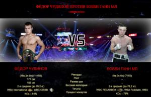 Fedor-Chudinov-vs-Bobby-Gunn-Jr-boxinggu