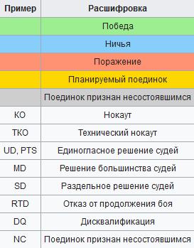 Как читать результаты боксёрских поединков UD, PTS, MD, SD, RTD, DQ, NC, ТКО, КО - Расшифровка обозначений результата боксерского поединка