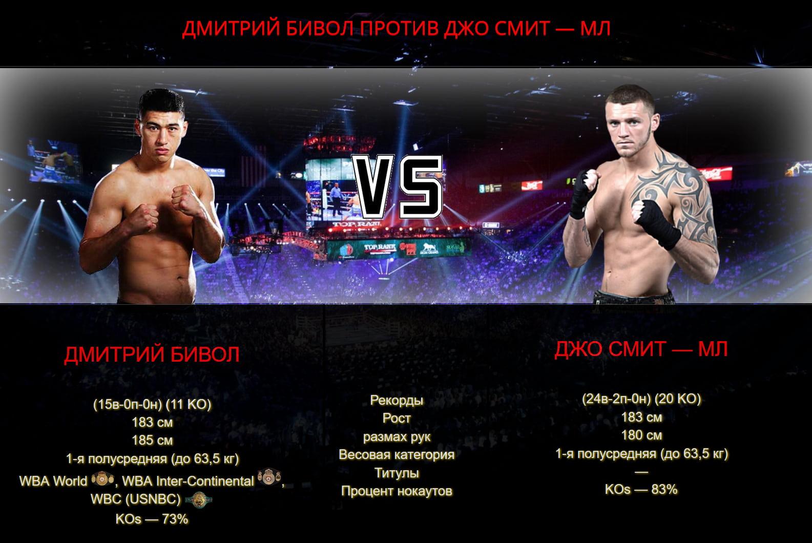 Дмитрий Бивол против Джо Смит - мл