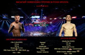 Василий Ломаченко - Энтони Кролла - Vasiliy Lomachenko vs Anthony Crolla boxinggu.ru