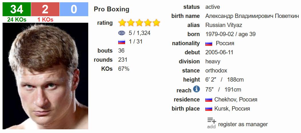 Александр Поветкин boxrec