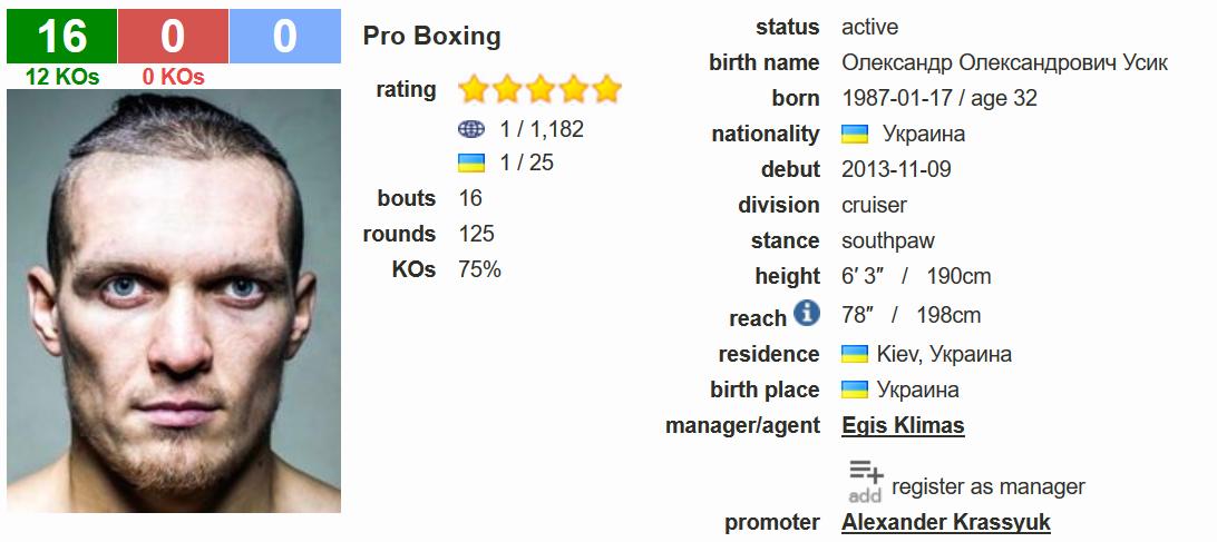 Oleksandr Usyk boxrec