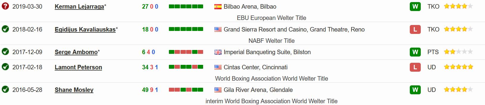 Поеследние 5 боев в боксерской карьере Давида Аванесяна