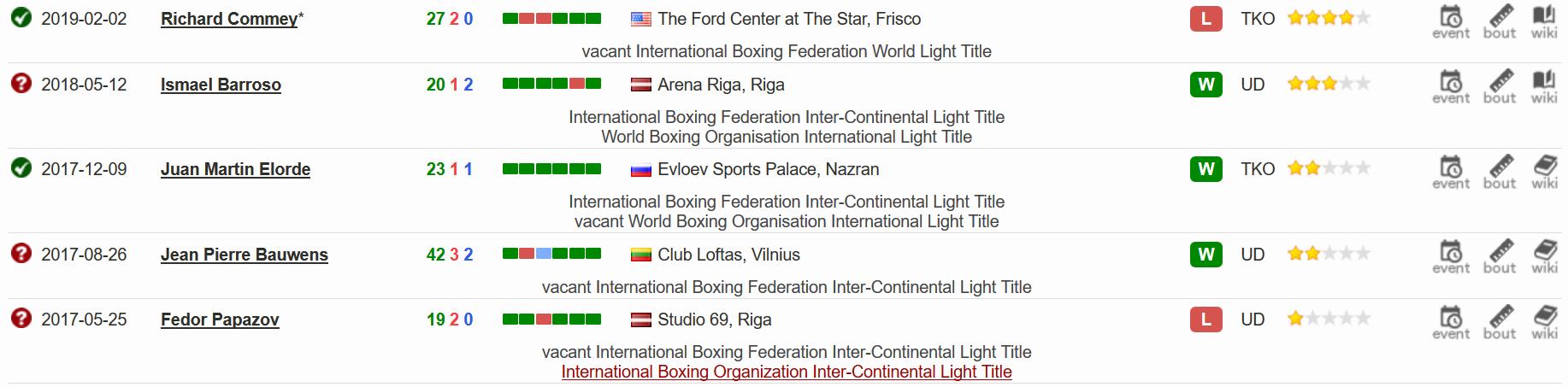 Поеследние 5 боев в боксерской карьере Исы Чаниева