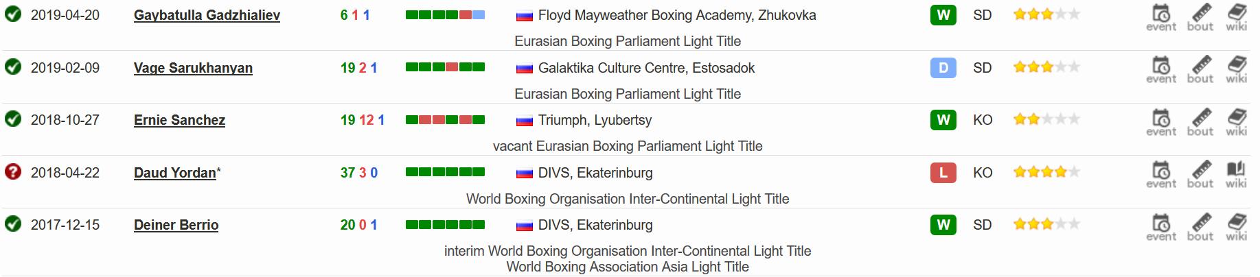 Поеследние 5 боев в боксерской карьере Павла Маликова