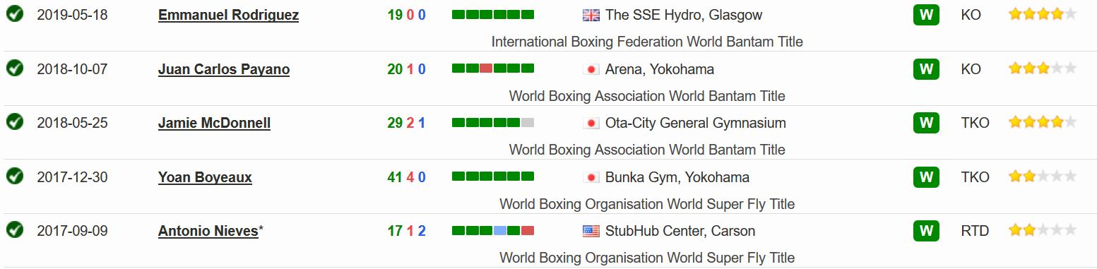 Поеследние 5 боев в боксерской карьере Давида Иноуэа