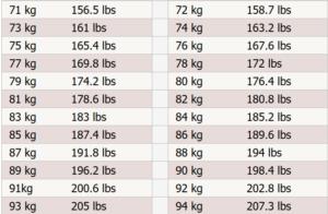 Таблицы перевода футов и дюймов в сантиметры и фунтов в килограммы