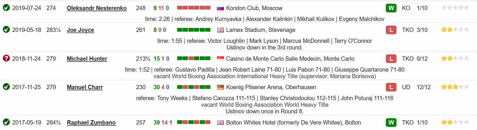 Последние 5 боев в боксерской карьере Александра Устинова