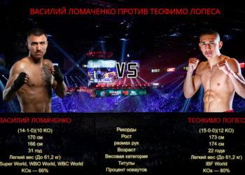 Бой Ломаченко и Лопеса планируется на сентябрь