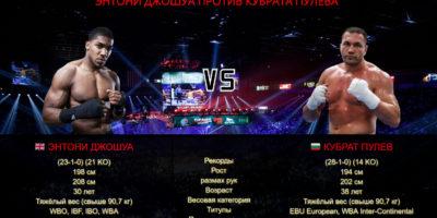 Бой Джошуа против Пулева пройдет в Лондоне в мае или июне