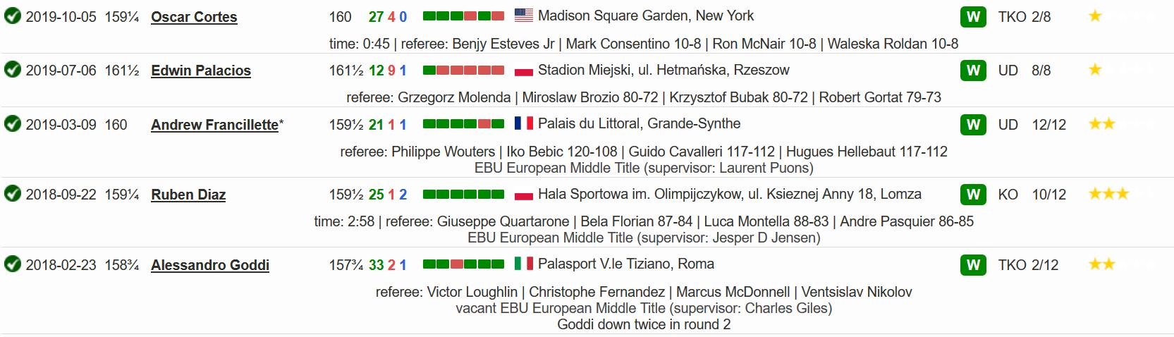 Последние 5 боев в боксерской карьере Камила Шеремета