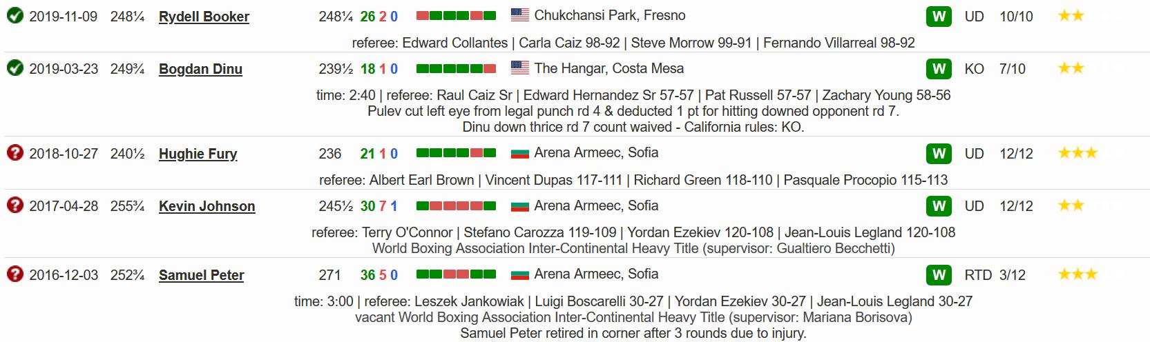 Последние 5 боев в боксерской карьере Кубрата Пулева