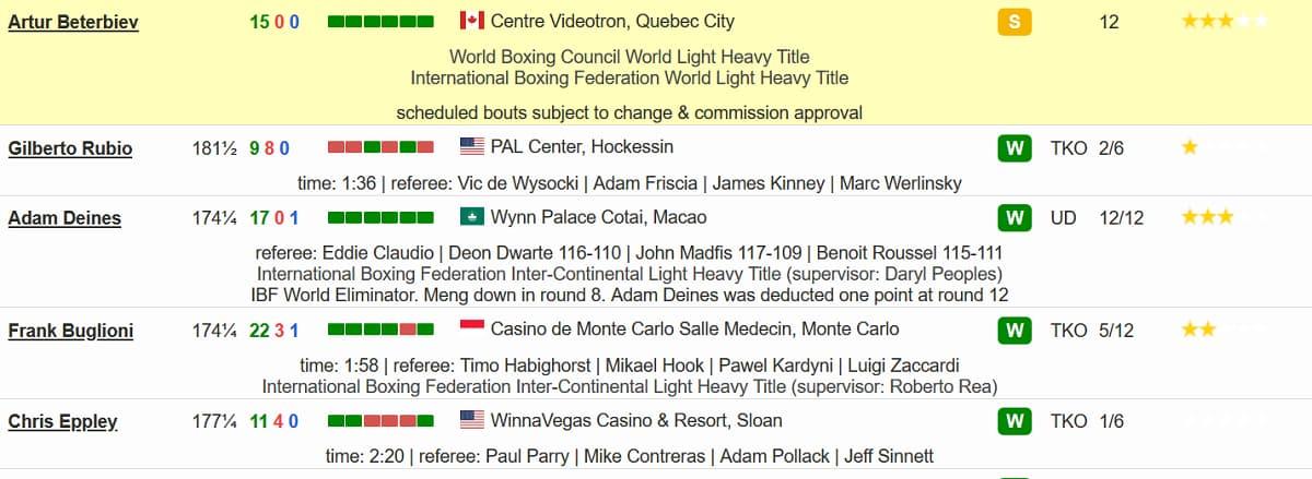Fanlong Meng Boxing career 2020