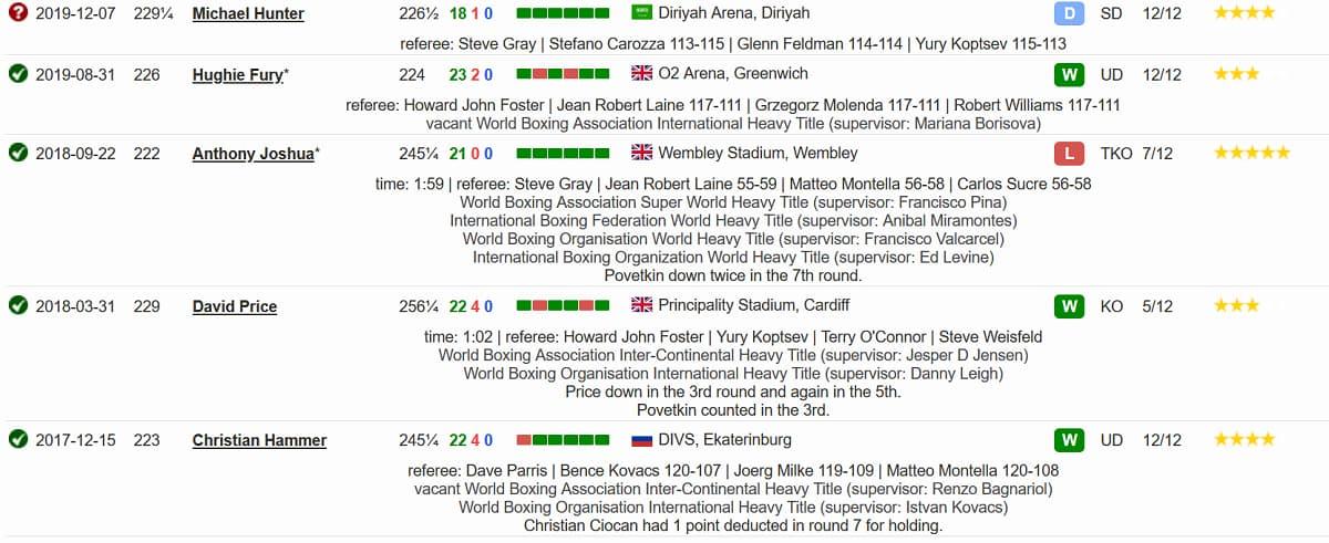 Последние 5 боев в боксерской карьере Александра Поветкина