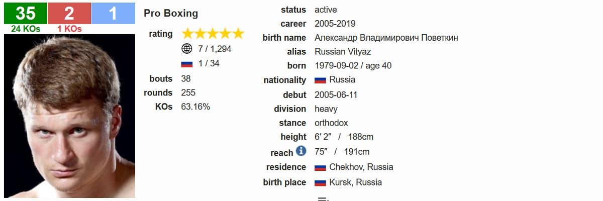 Alexander Povetkin BoxRec
