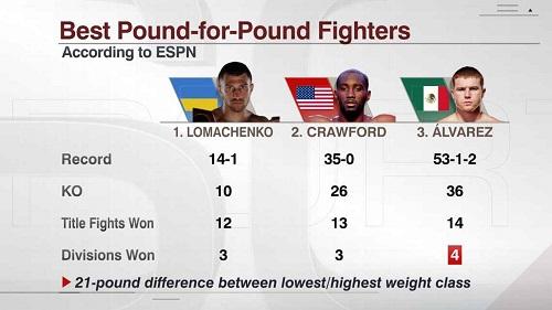 Василий Ломаченко – лучший боксер мира по версии ESPN