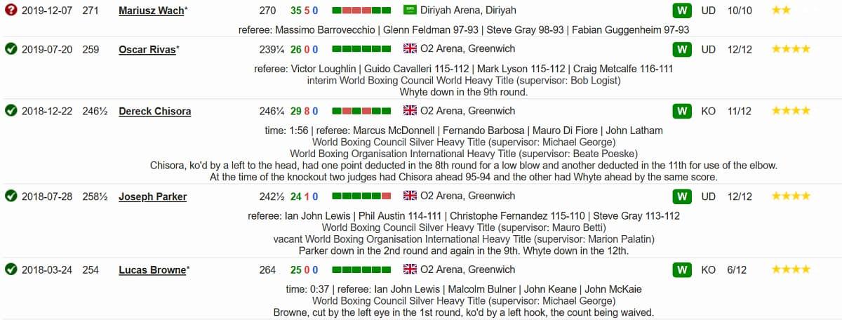 Последние 5 боев в боксерской карьере Диллиана Уайта