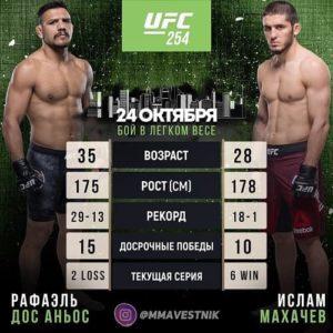 Ислам Махачев сразится с Рафаэлем Дос Аньосом на UFC 254