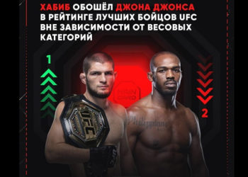 Официально: Хабиб Нурмагомедов занял первое место в Pound-for-Pound