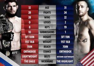 Видео боя Хабиб Нурмагомедов - Джастин Гейджи / UFC 254