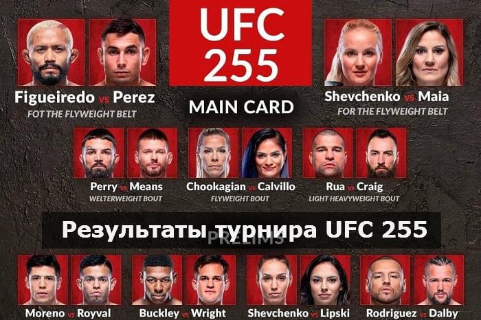 Результаты турнира UFC 255