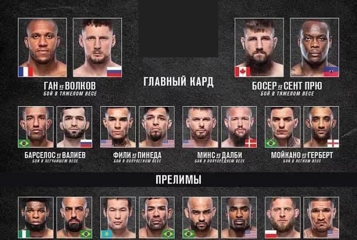 Результаты турнира UFC Fight Night 191